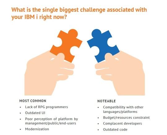 IBM i (iSeries) businesses that haven't modernized address multiple challenges